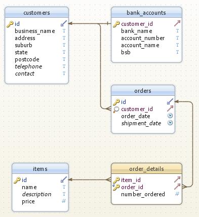 Database Design Tutorial | Database Applications